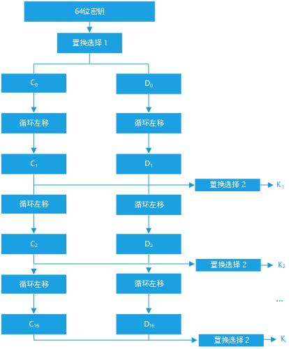 .png - Data Encryption Standard(DES)加解密实现(C++)